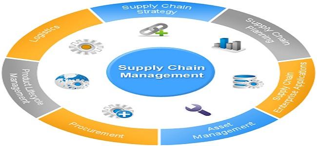 supply chain management exam Study 122 exam 2 (2/5) flashcards from emma k on studyblue.