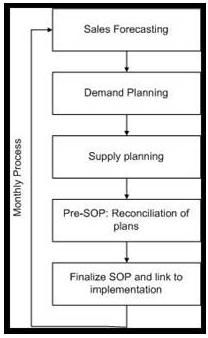 Monthly SOP Process   Apics Forum