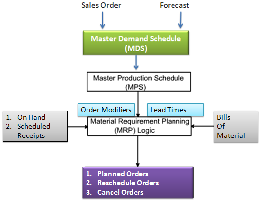 mrp flow diagram repair manual