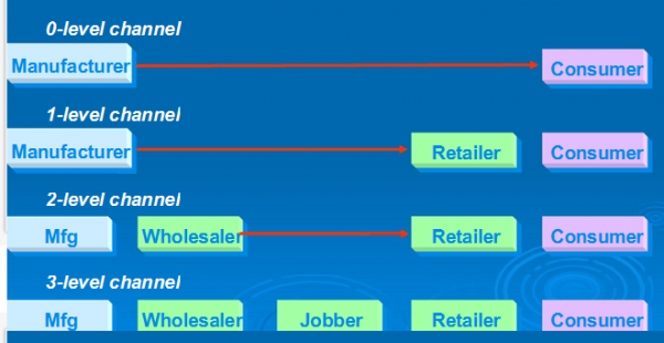 physical distribution channel – the purpose of this paper is to identify the realignment of the physical distribution process for store-based retailers in their efforts to integrate the online channel into their business model.