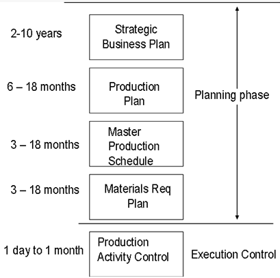 Business production plan
