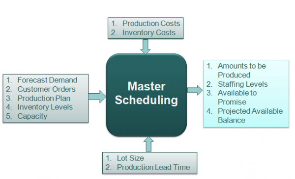 CPIM Part 1: Basics Of Supply Chain Management (4 Days)